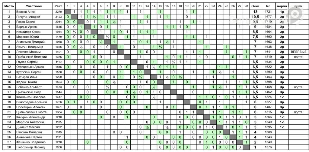 Кросс-таблица