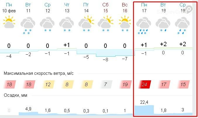 прогоноз погоды в сергиевом посаде с 10 по 16 февраля.jpg