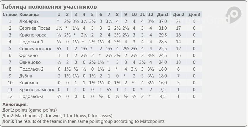 итоги командного чемпионата московской области по блицу среди городов и районов 2019. высшая лига.jpg