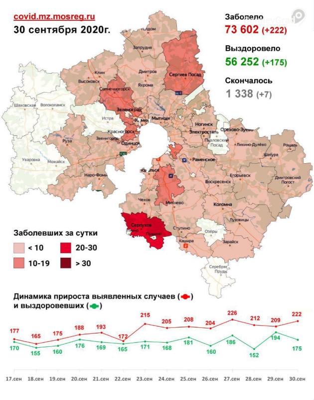Выявленные случаи заболевания коронавирусной инфекцией по городским округам на 30 сентября, фото-1
