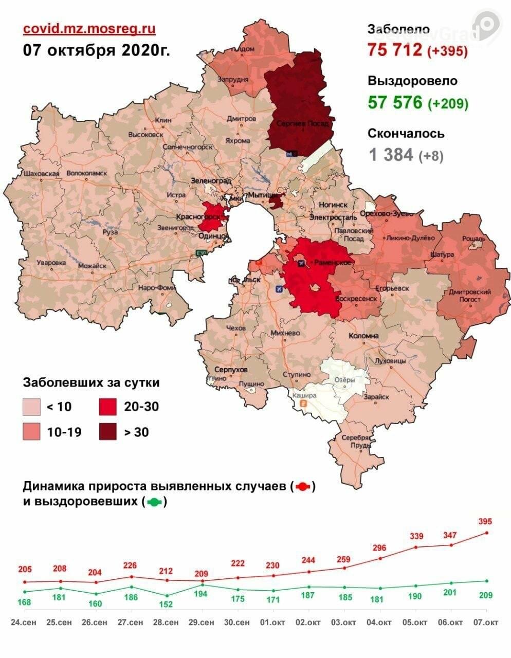 Выявленные случаи заболевания коронавирусом по городским округам на 8 октября, фото-1
