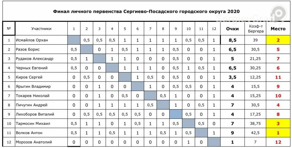 Завершился финал личного первенства СПГО по шахматам 2020 года. Итоги, фото-1