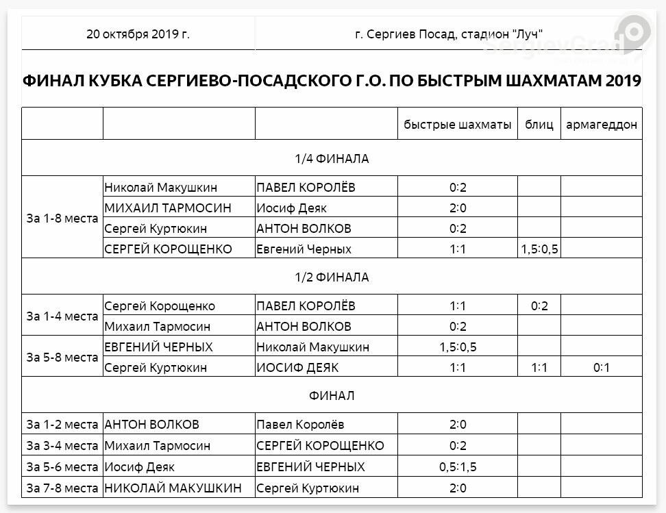 Финал Кубка Сергиево-Посадского г.о. по быстрым шахматам – 2019, фото-1