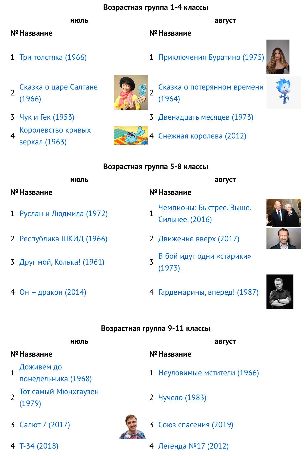 «Кинолето» и «Галерея литературных героев» познакомят школьников с шедеврами кино и литературы России, фото-1