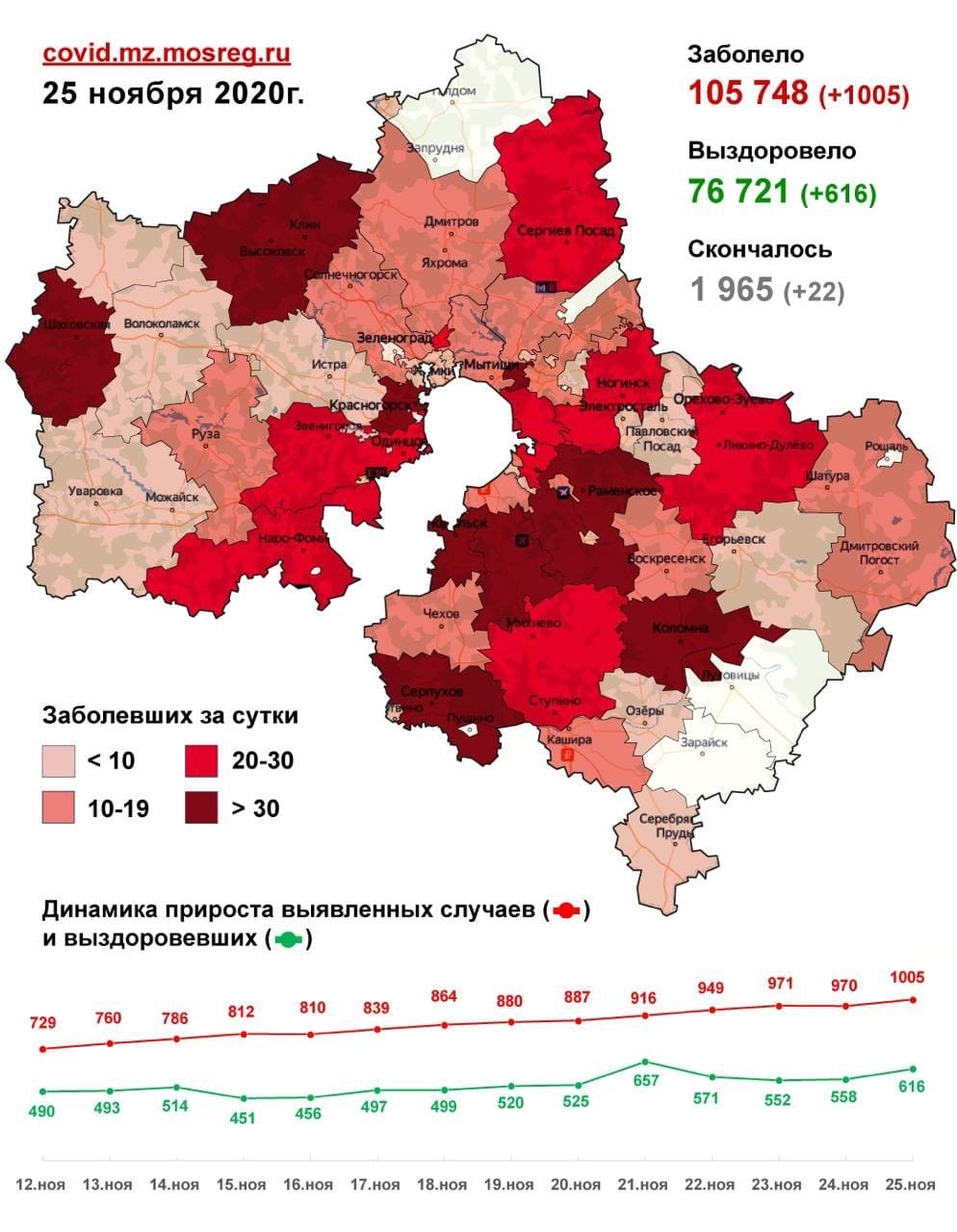Статистика заболевших коронавирусом в Сергиевом Посаде и городах Московской области на 26 ноября 2020