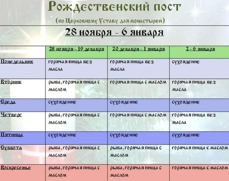 Календарь питания по дням для правильного соблюдения Рождественского поста 2020-2021