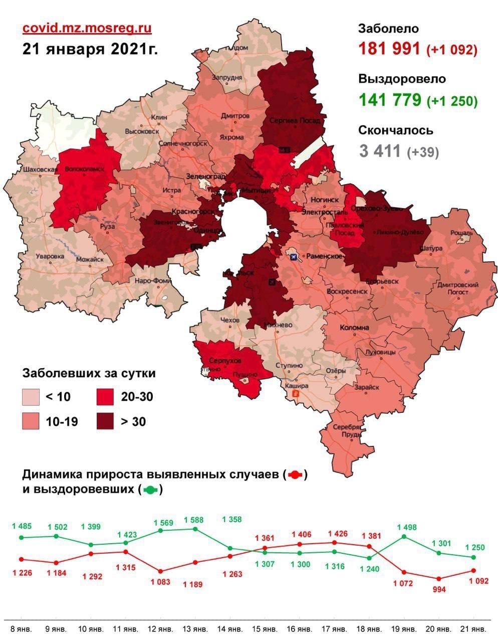 Данные по коронавирусу на 22 января по городам Московской области, фото-1