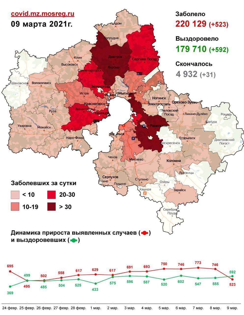 Статистика заболевших коронавирусом на 9 марта по городам Московской области